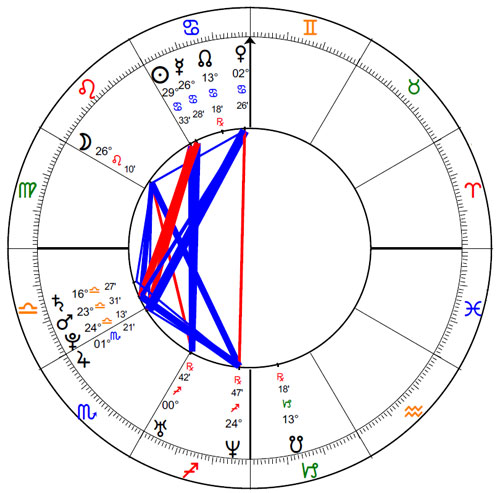 Komen Foundation Natal Chart