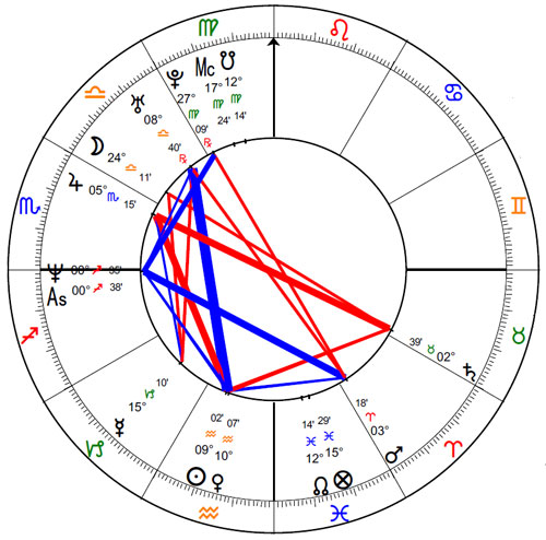 Paul Ryan's Birth Chart