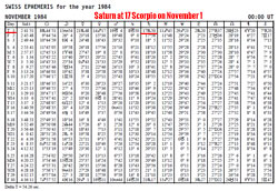Saturn at 17 Scorpio in ephemeris for November 1, 1984