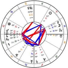 Anonymous Birth Chart Five