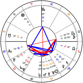 Anonymous Birth Chart Four