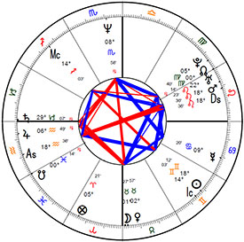 Michael J. Fox's birth chart